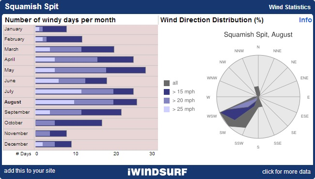 Squamish Bristish Columbia Wind Statistics